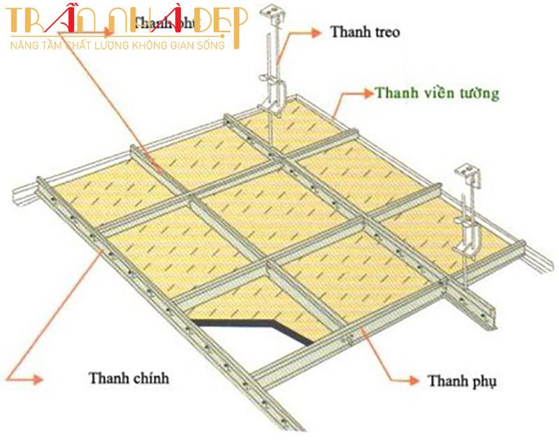 cấu tạo làm trần thạch cao nhà mái tôn